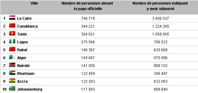 Top  Des Villes Touristiques En France