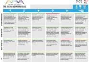 Infographie : Guide du #Social_Média