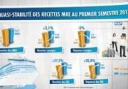 Quasi-stabilité des recettes des MRE à fin juillet 2013