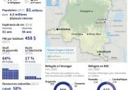 La RDC, un géant sous tension