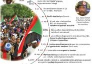 Soudan: de la contestation au coup d'envoi de la transition