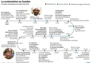 Soudan: cinq mois de contestation antigouvernementale