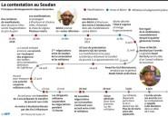 Soudan: plus de cinq mois de contestation contre le pouvoir
